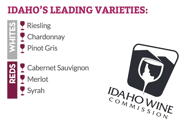 There are 35 different types of wine varietals grown in Idaho with the leading varietals being Riesling, Chardonnay, Pinot Gris, Cabernet Sauvignon, Merlot and Syrah. Click over for more fun facts about the Idaho wine region.